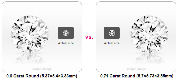 Visual comparison of 0.6 carat weight and 0.7 carat weight
